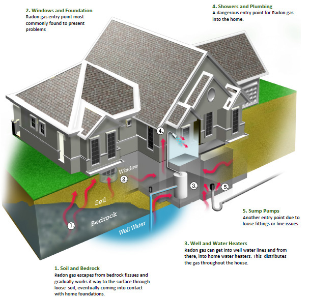 Radon can move easily through soil and tiny cracks in rock.