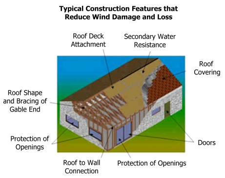 Common wind mitigation features - Phoenix Home Inspections - Home Inspection Service Serving Cental Florida